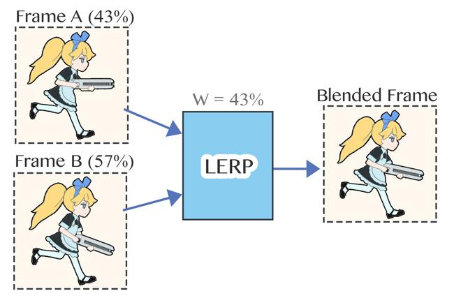 (図 3) 2入力の 1 次元 LERP ブレンディングツリー