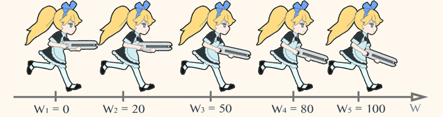 (図 4) 1 次元 LERP ブレンディングの重み w をそれぞれ 0, 20, 50, 80, 100% と変えたときの出力例